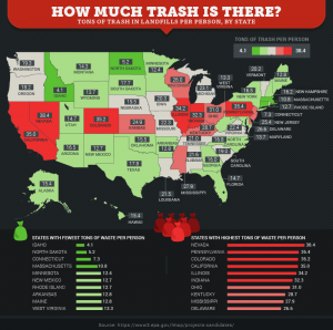 Chart of trash amounts