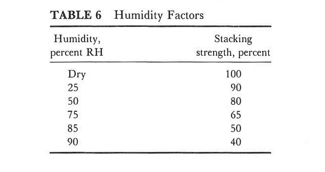 How Humidity Affects Corrugated Boxes